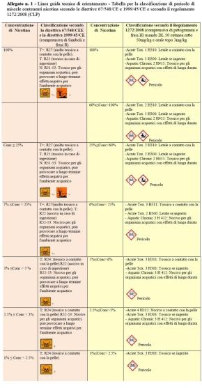 Sigarette elettroniche, le Linee guida dell'ISS perl'etichettatura