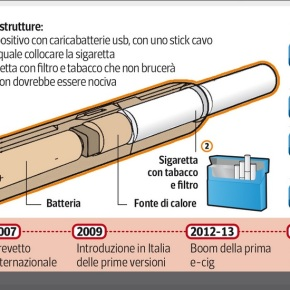 Corriere della Sera | La nuova sigaretta elettronica che si fumerà nei luoghipubblici