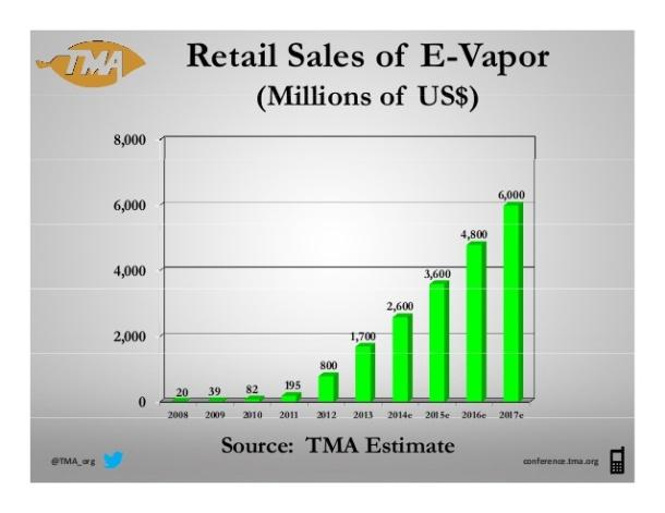 Retail sales of e-vapor