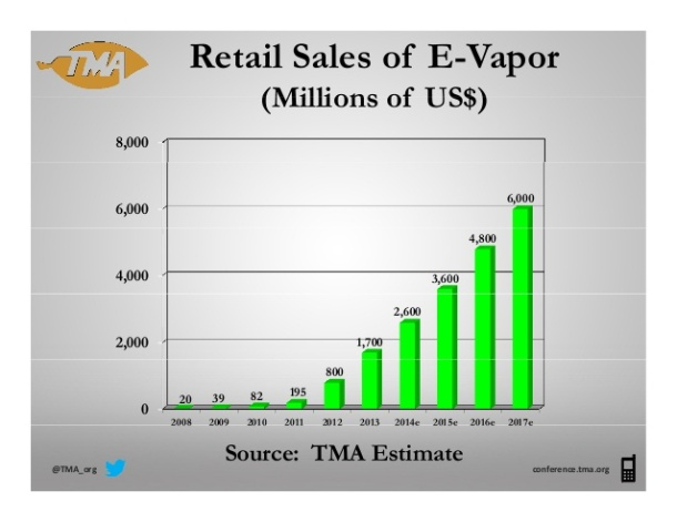 Retail sales of e-vapor